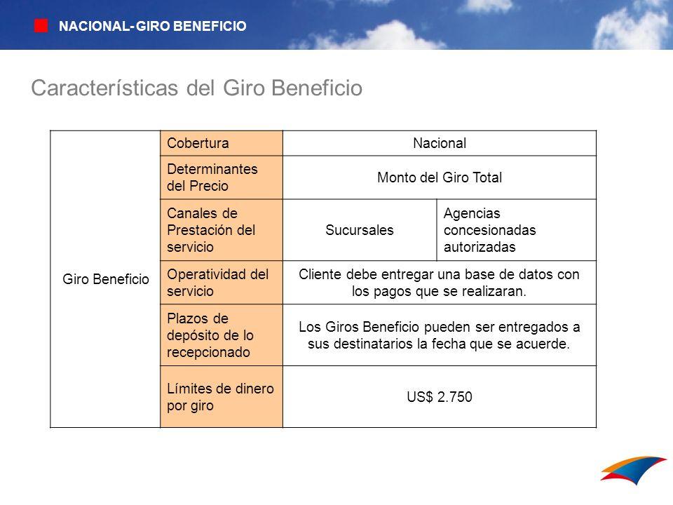 Características del Giro Beneficio