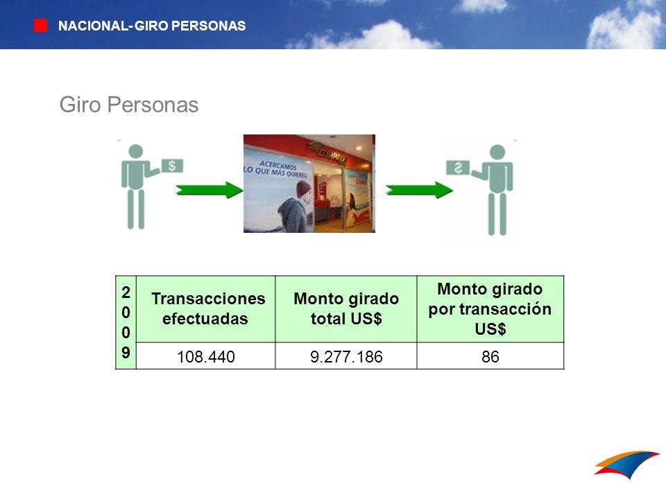 Transacciones efectuadas Monto girado por transacción US$