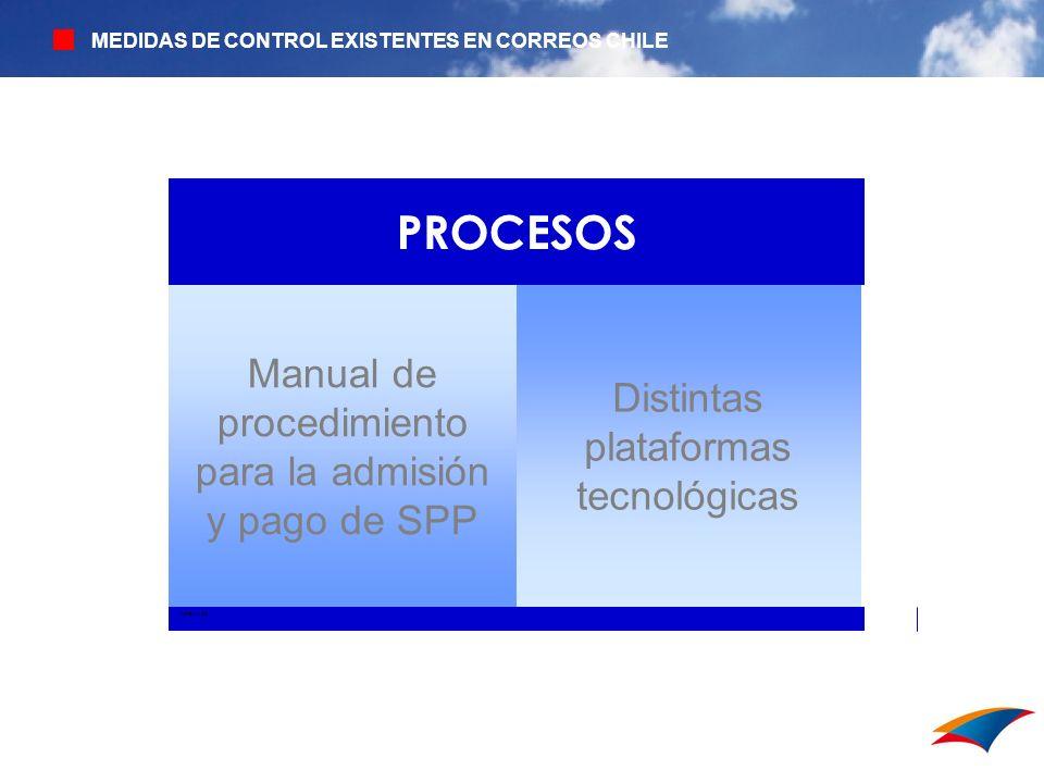 PROCESOS Manual de procedimiento para la admisión y pago de SPP