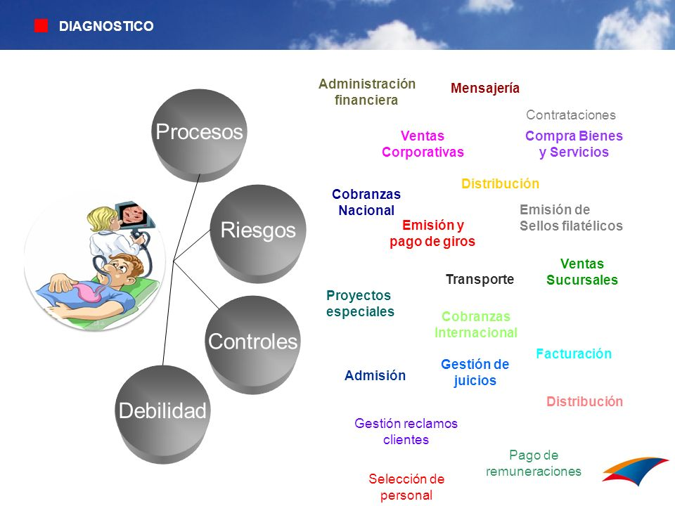 Procesos Riesgos Controles Debilidad Comunicación y DIAGNOSTICO