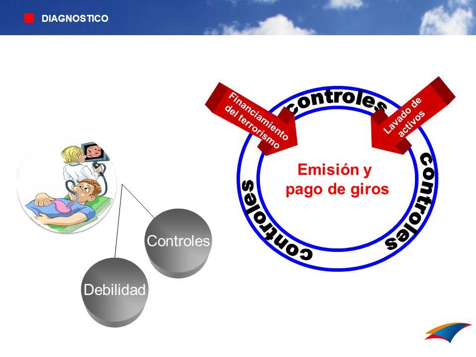 Emisión y pago de giros Controles Debilidad y Financiamiento
