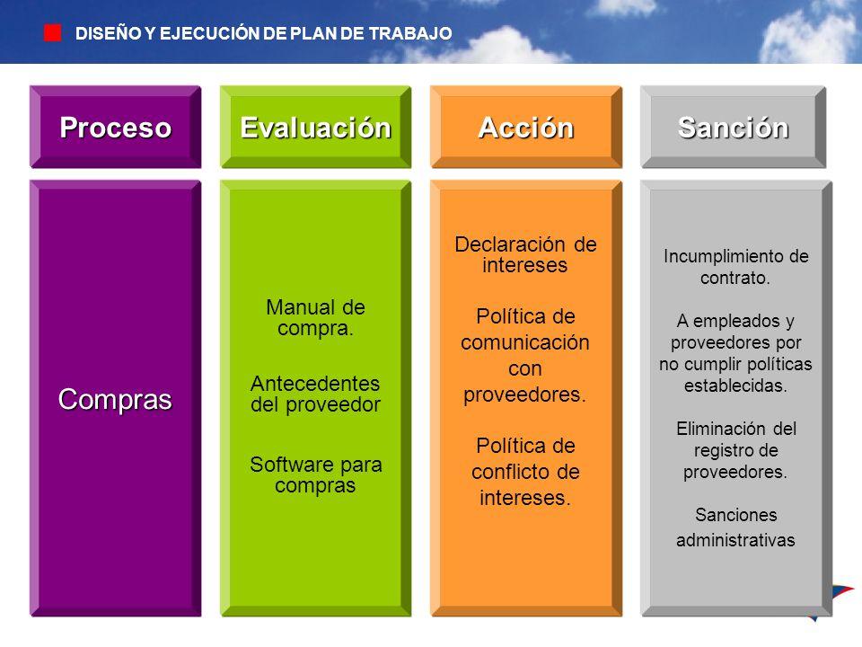 Proceso Evaluación Acción Sanción