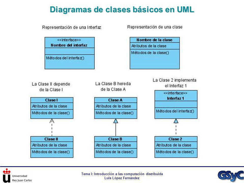 Diagramas de clases básicos en UML