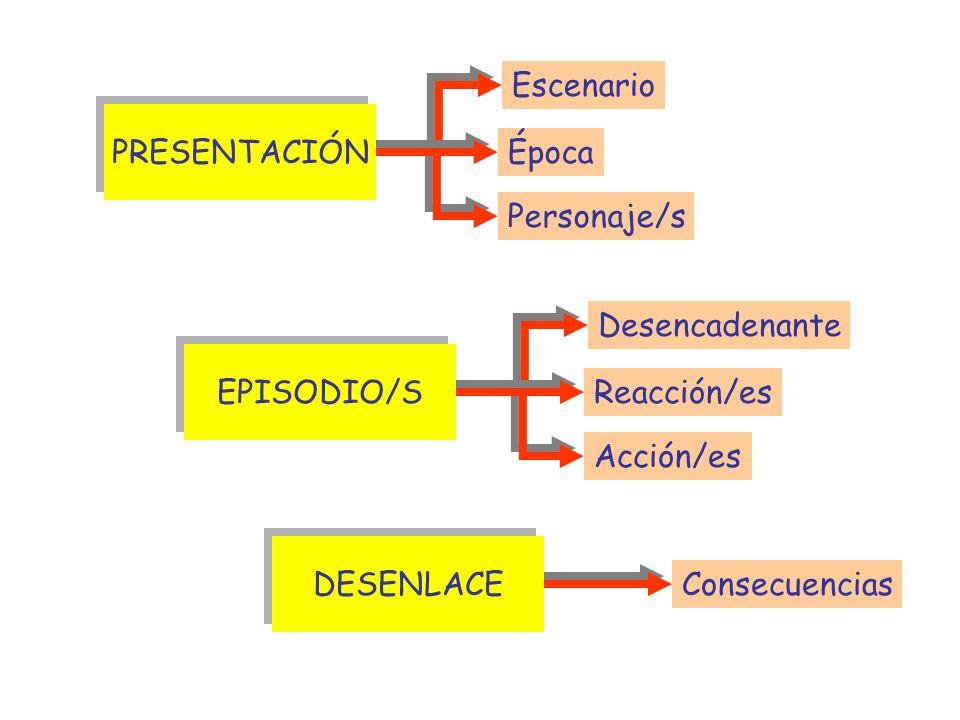 ESTRUCTURA NARRATIVA Escenario PRESENTACIÓN Época Personaje/s