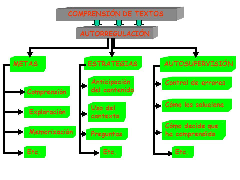 COMPRENSIÓN DE TEXTOS AUTORREGULACIÓN. METAS. ESTRATEGIAS. AUTOSUPERVISIÓN. Anticipación. del contenido.