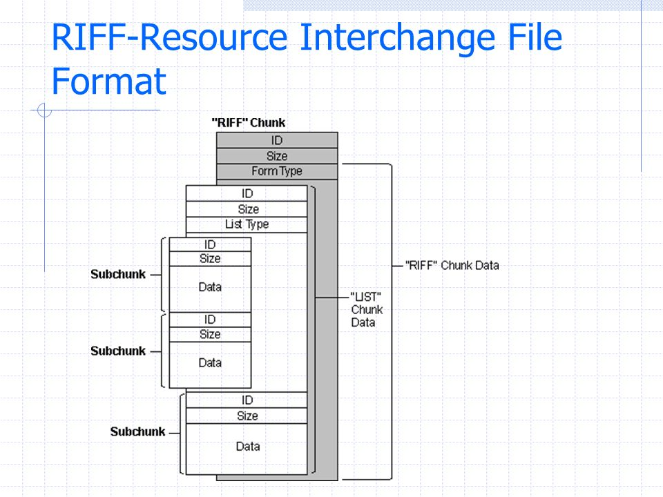 RIFF-Resource Interchange File Format