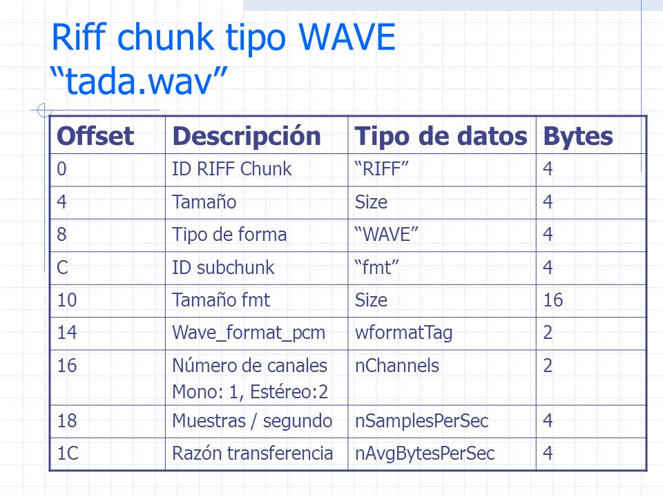 Riff chunk tipo WAVE tada.wav