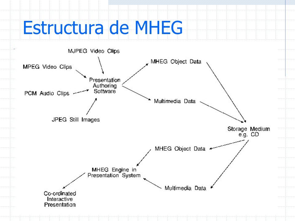 Estructura de MHEG