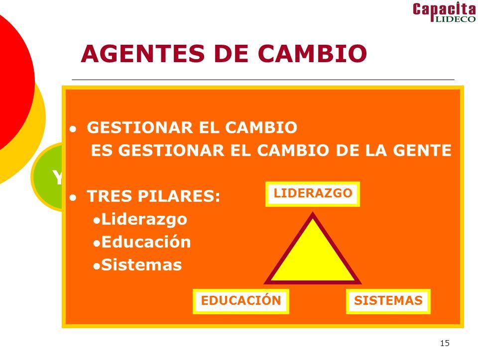 AGENTES DE CAMBIO YO TÚ NOSOTROS ÉL GESTIONAR EL CAMBIO