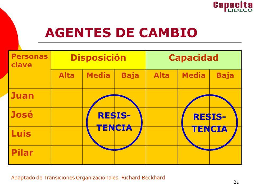 AGENTES DE CAMBIO Disposición Capacidad Juan José Luis Pilar RESIS-