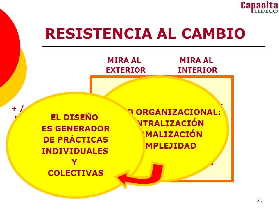 OBJETIVOS E INTERCAMBIOS, DISEÑO ORGANIZACIONAL: