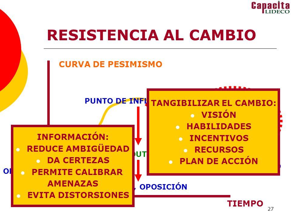 TANGIBILIZAR EL CAMBIO: OPTIMISMO NO INFORMADO
