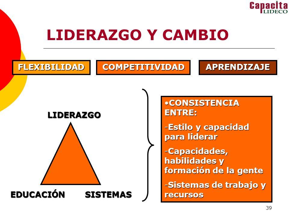 LIDERAZGO Y CAMBIO FLEXIBILIDAD COMPETITIVIDAD APRENDIZAJE