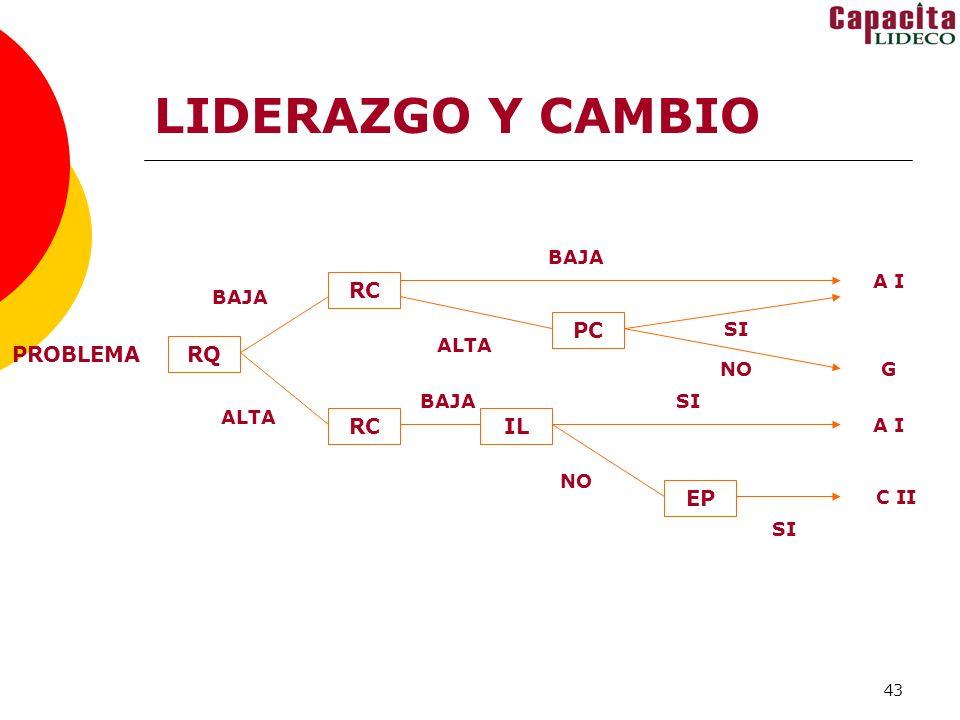 LIDERAZGO Y CAMBIO RC PC PROBLEMA RQ RC IL EP BAJA A I BAJA SI ALTA NO