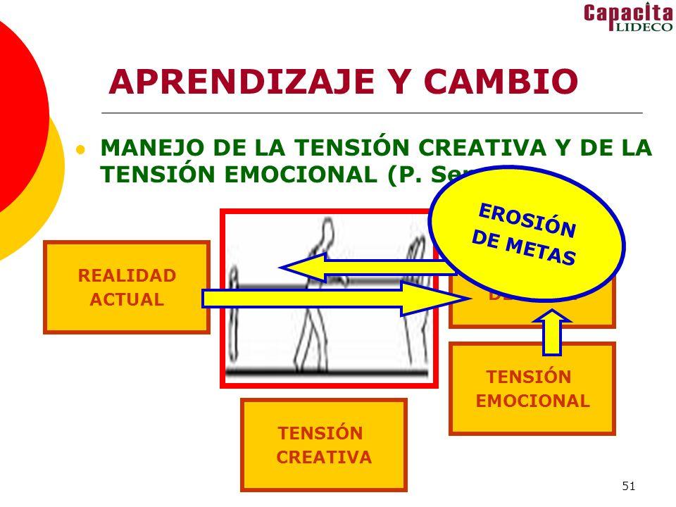 APRENDIZAJE Y CAMBIO MANEJO DE LA TENSIÓN CREATIVA Y DE LA TENSIÓN EMOCIONAL (P. Senge) EROSIÓN. DE METAS.
