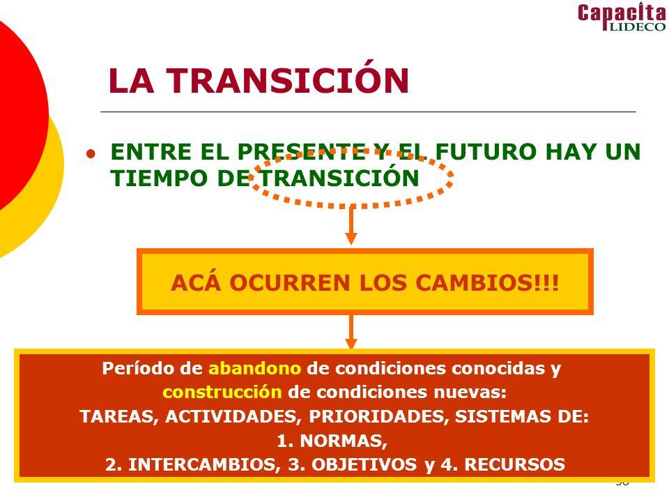 LA TRANSICIÓN ENTRE EL PRESENTE Y EL FUTURO HAY UN TIEMPO DE TRANSICIÓN. ACÁ OCURREN LOS CAMBIOS!!!