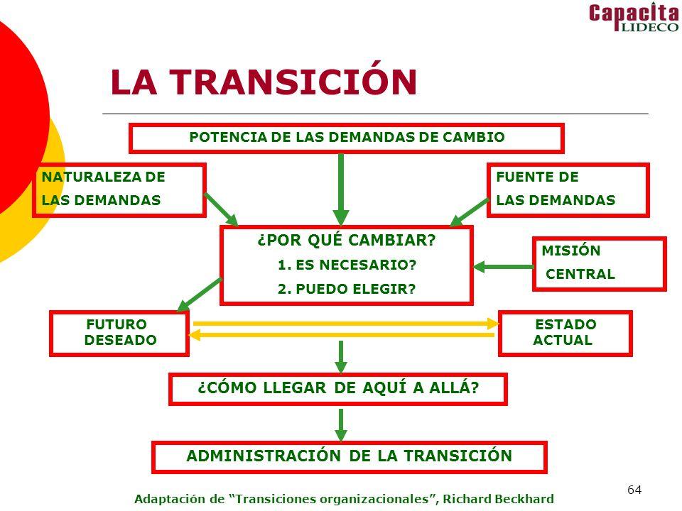 LA TRANSICIÓN ¿POR QUÉ CAMBIAR ¿CÓMO LLEGAR DE AQUÍ A ALLÁ