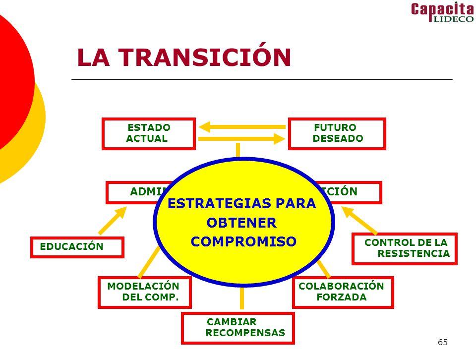 ADMINISTRACIÓN DE LA TRANSICIÓN CONTROL DE LA RESISTENCIA