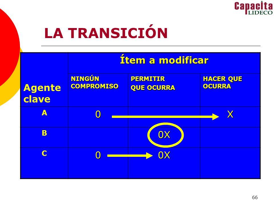 LA TRANSICIÓN Ítem a modificar Agenteclave X 0X A B C