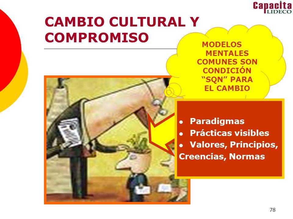 MODELOS MENTALES COMUNES SON CONDICIÓN SQN PARA EL CAMBIO