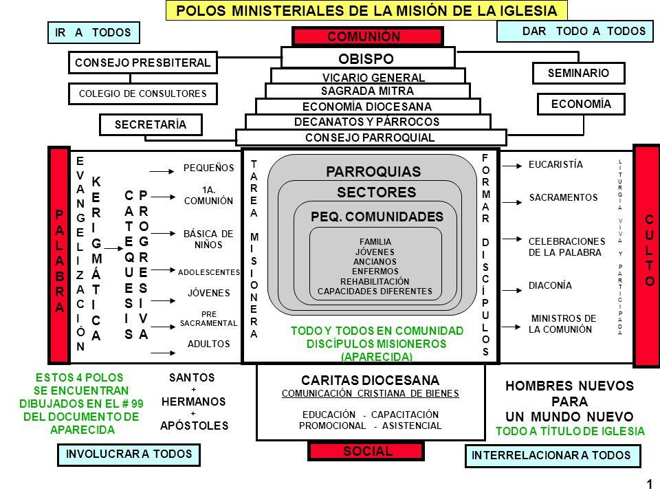 POLOS MINISTERIALES DE LA MISIÓN DE LA IGLESIA COLEGIO DE CONSULTORES