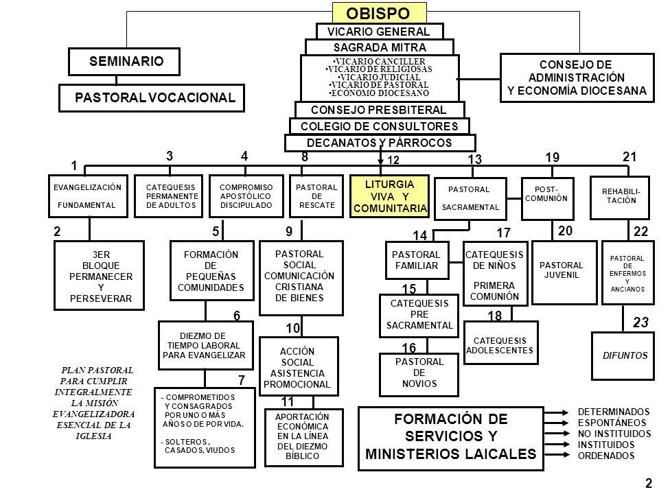 OBISPO 23 FORMACIÓN DE SERVICIOS Y MINISTERIOS LAICALES 1 2 3 4 5 6 7