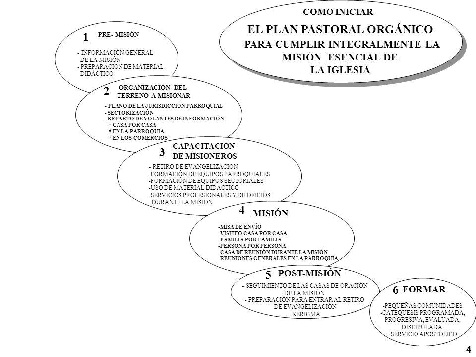 EL PLAN PASTORAL ORGÁNICO PARA CUMPLIR INTEGRALMENTE LA