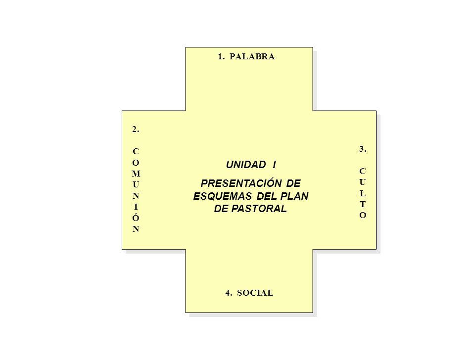 PRESENTACIÓN DE ESQUEMAS DEL PLAN DE PASTORAL