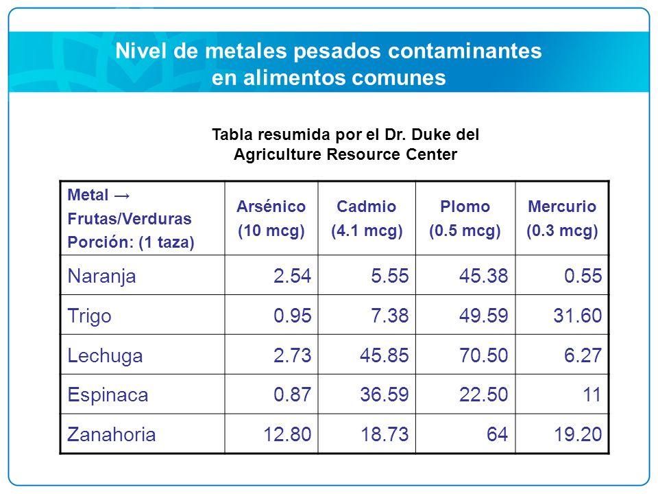 Nivel de metales pesados contaminantes en alimentos comunes