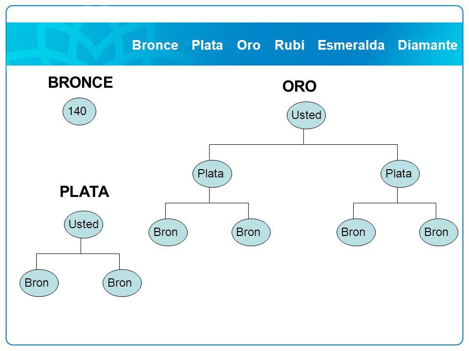 BRONCE ORO PLATA Bronce Plata Oro Rubí Esmeralda Diamante 140 Usted
