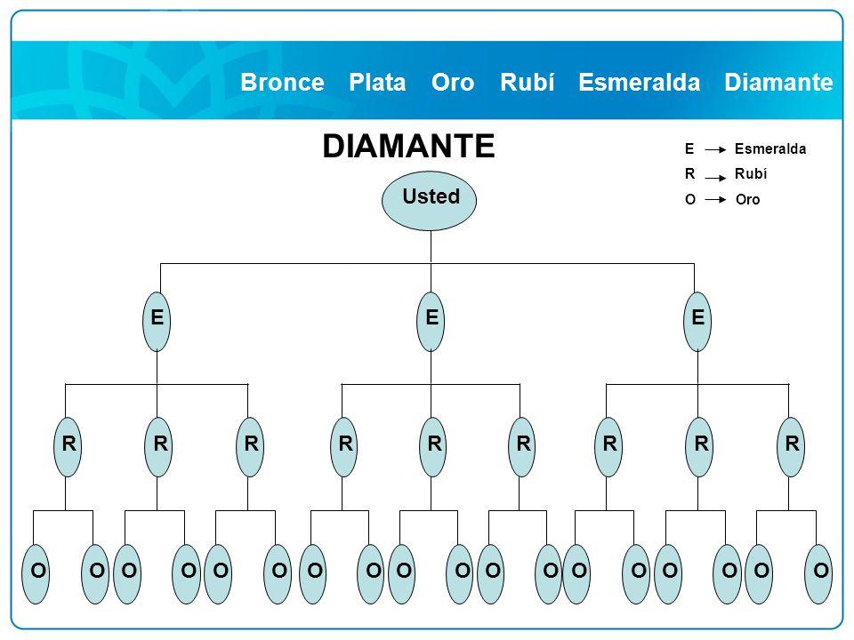 DIAMANTE Bronce Plata Oro Rubí Esmeralda Diamante Usted E R O
