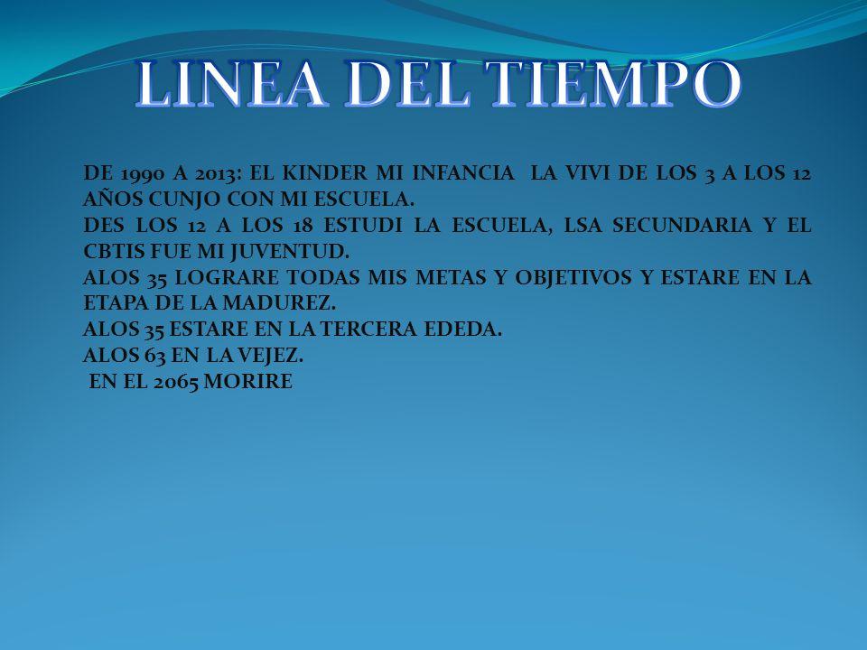 LINEA DEL TIEMPO DE 1990 A 2013: EL KINDER MI INFANCIA LA VIVI DE LOS 3 A LOS 12 AÑOS CUNJO CON MI ESCUELA.
