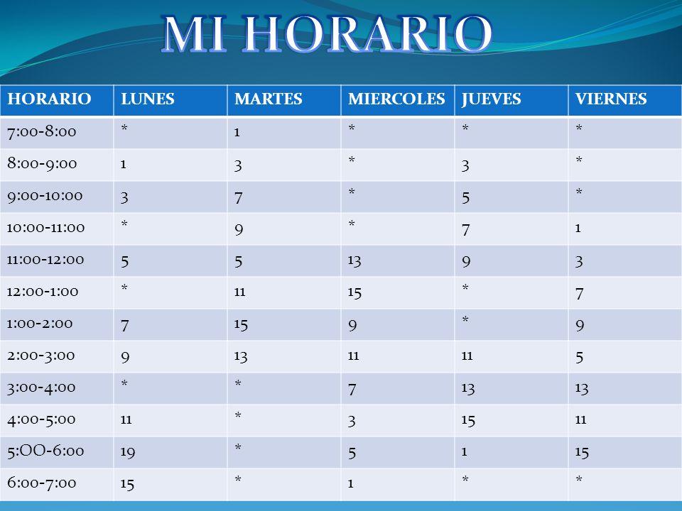 MI HORARIO HORARIO LUNES MARTES MIERCOLES JUEVES VIERNES 7:00-8:00 * 1
