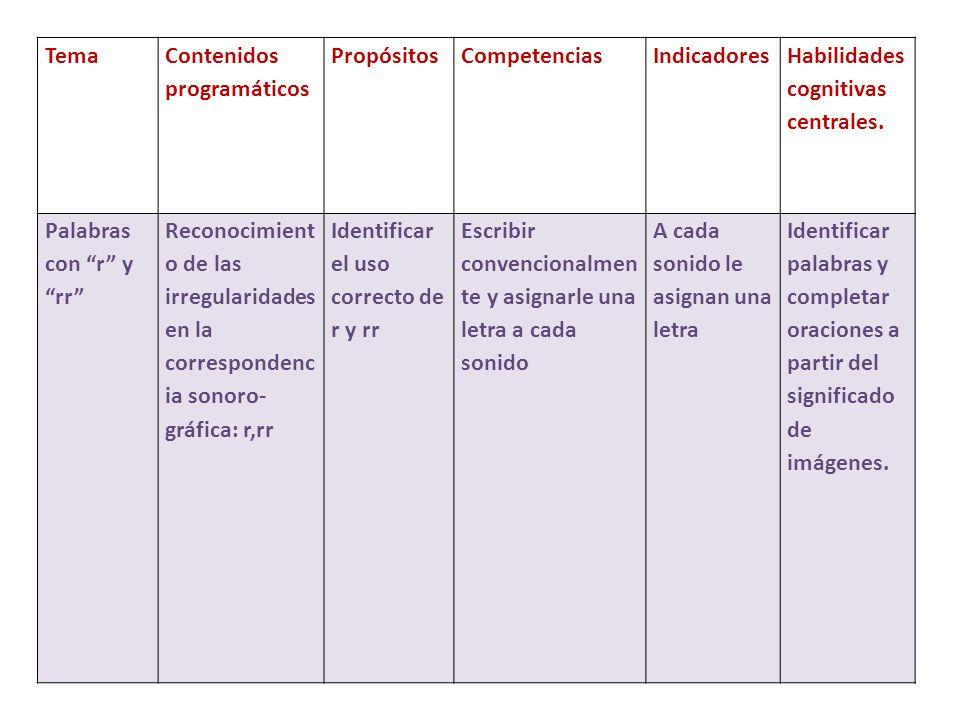 Tema Contenidos programáticos. Propósitos. Competencias. Indicadores. Habilidades cognitivas centrales.