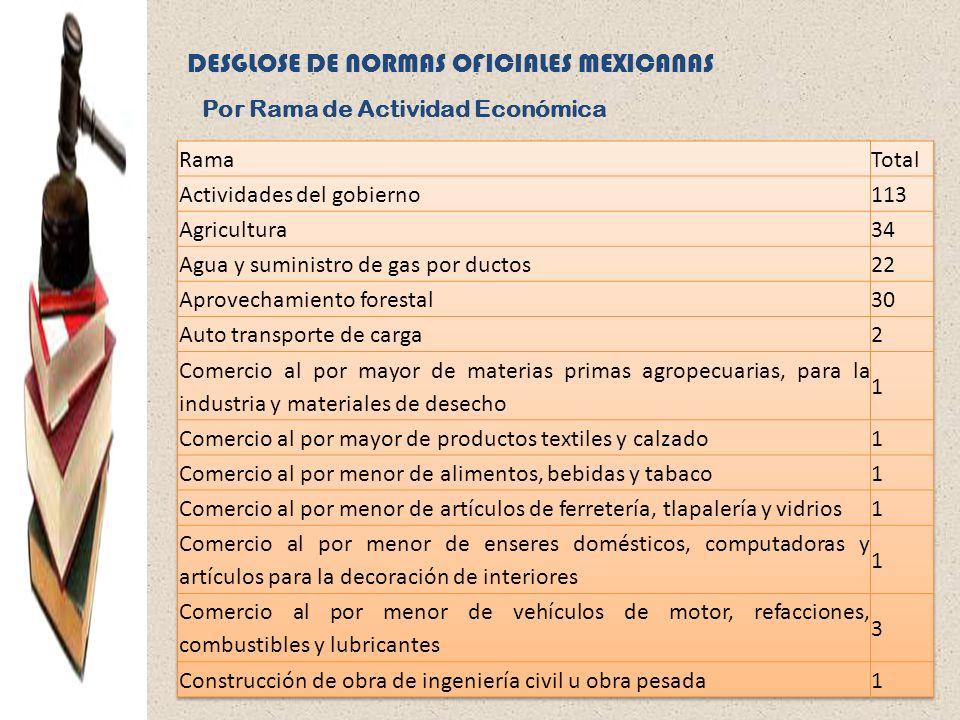 DESGLOSE DE NORMAS OFICIALES MEXICANAS