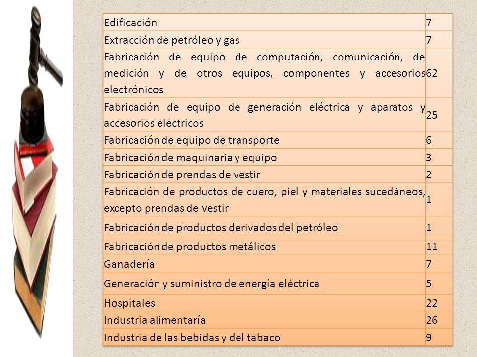 Edificación 7. Extracción de petróleo y gas.