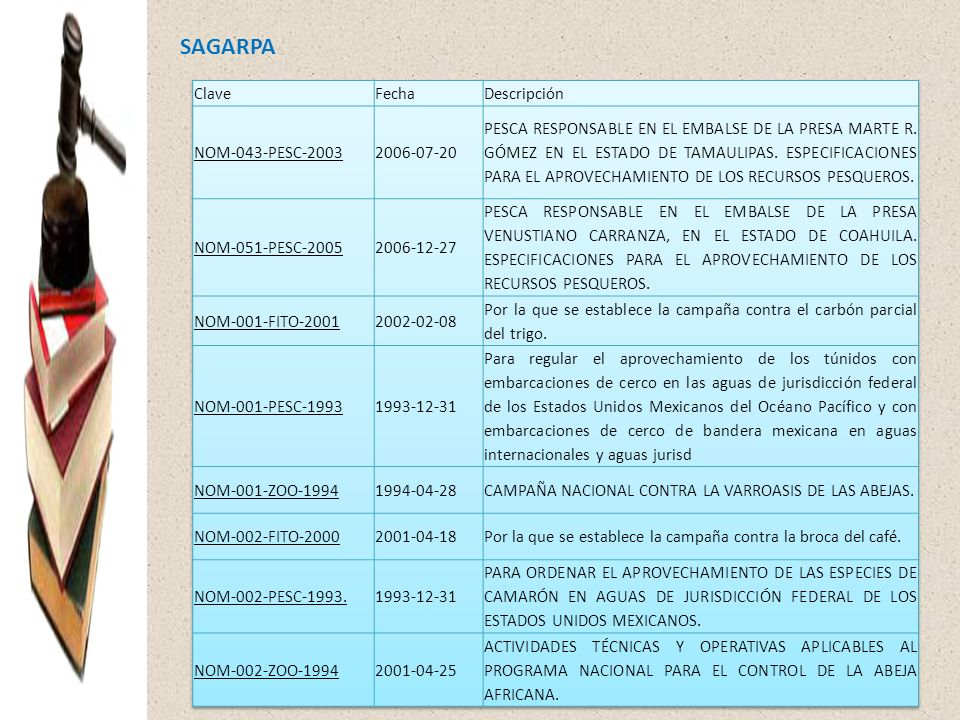SAGARPA Clave Fecha Descripción NOM-043-PESC-2003 2006-07-20