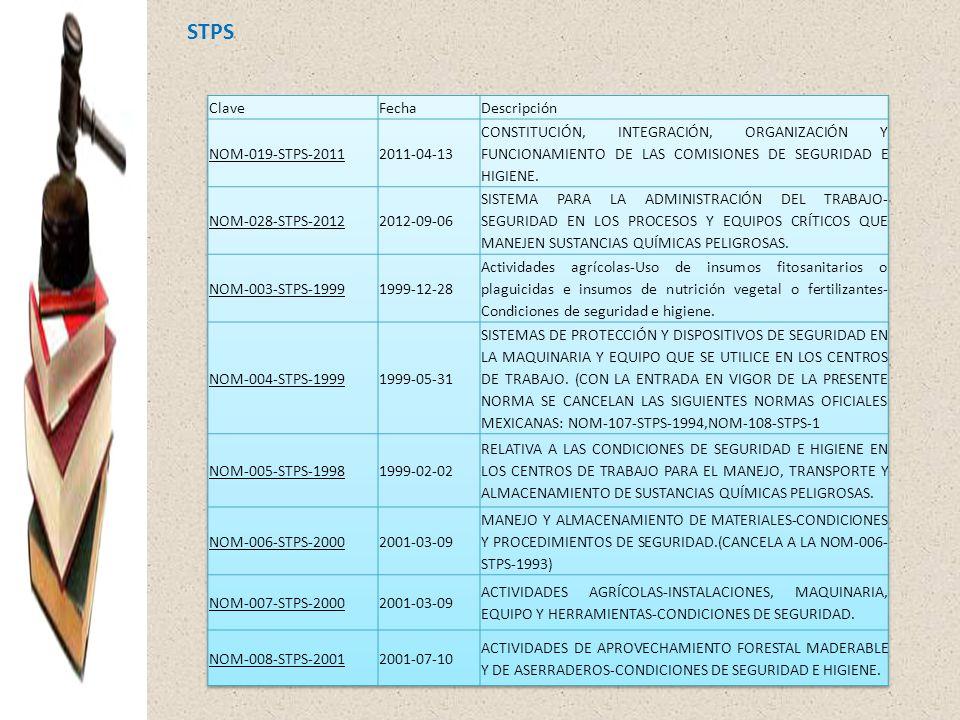 STPS Clave Fecha Descripción NOM-019-STPS-2011 2011-04-13