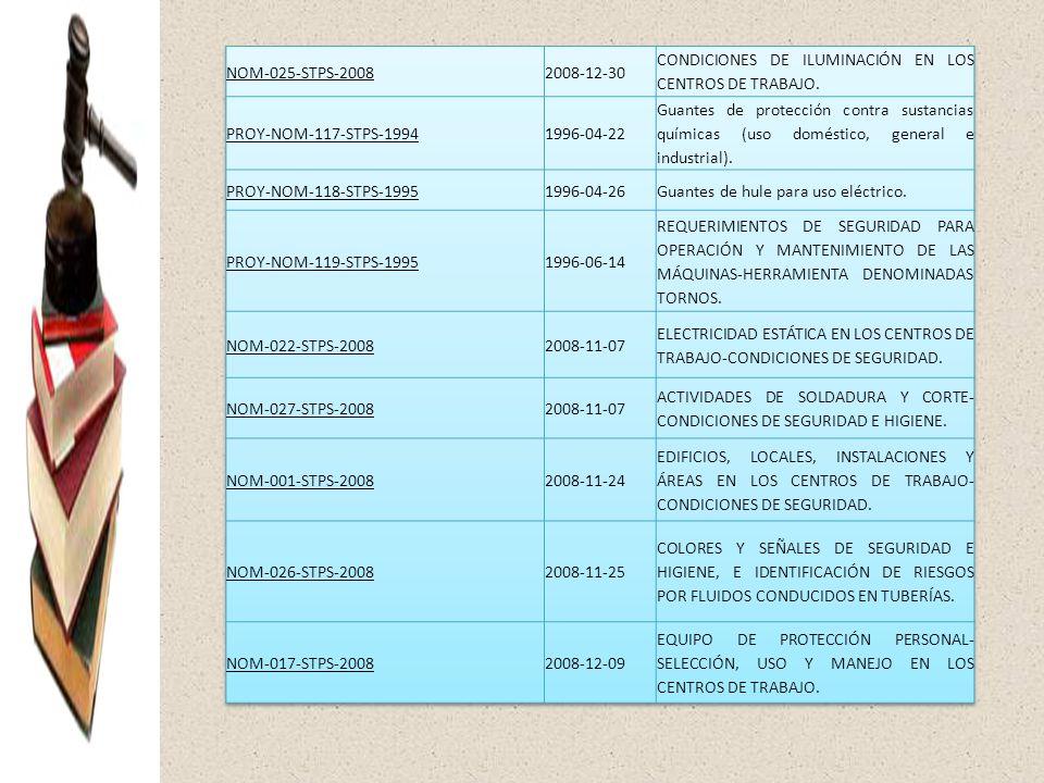 NOM-025-STPS-2008 2008-12-30. CONDICIONES DE ILUMINACIÓN EN LOS CENTROS DE TRABAJO. PROY-NOM-117-STPS-1994.