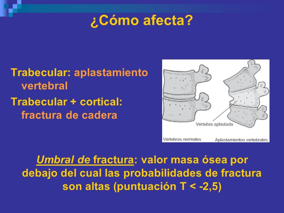¿Cómo afecta Trabecular: aplastamiento vertebral