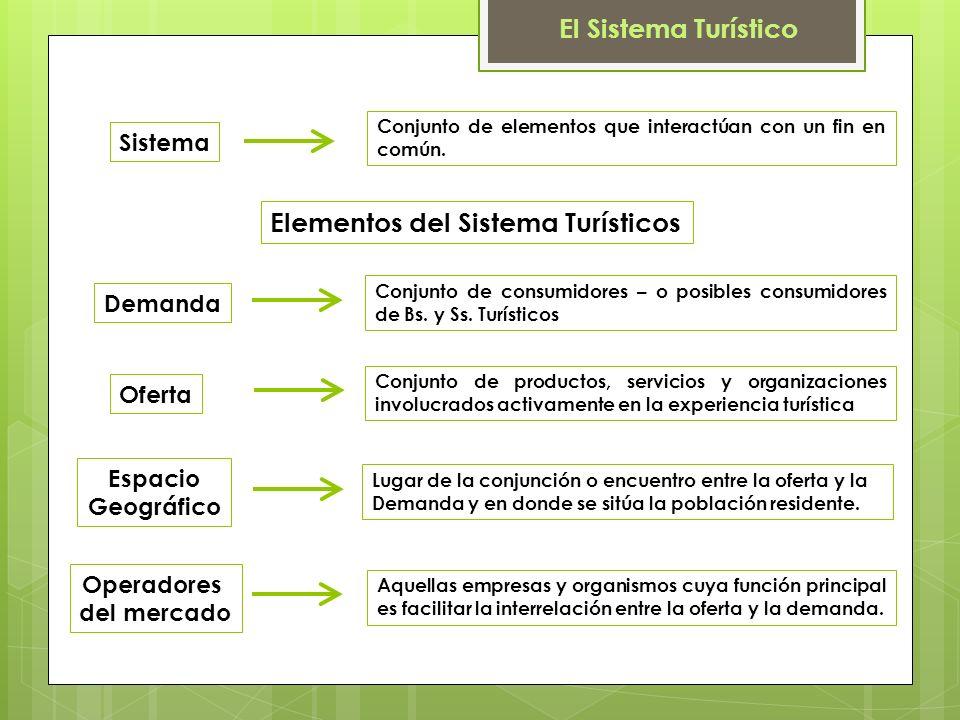 Elementos del Sistema Turísticos