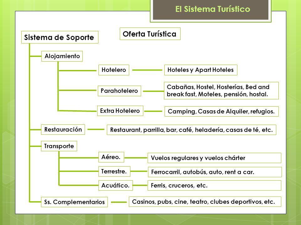 El Sistema Turístico Oferta Turística Sistema de Soporte Alojamiento