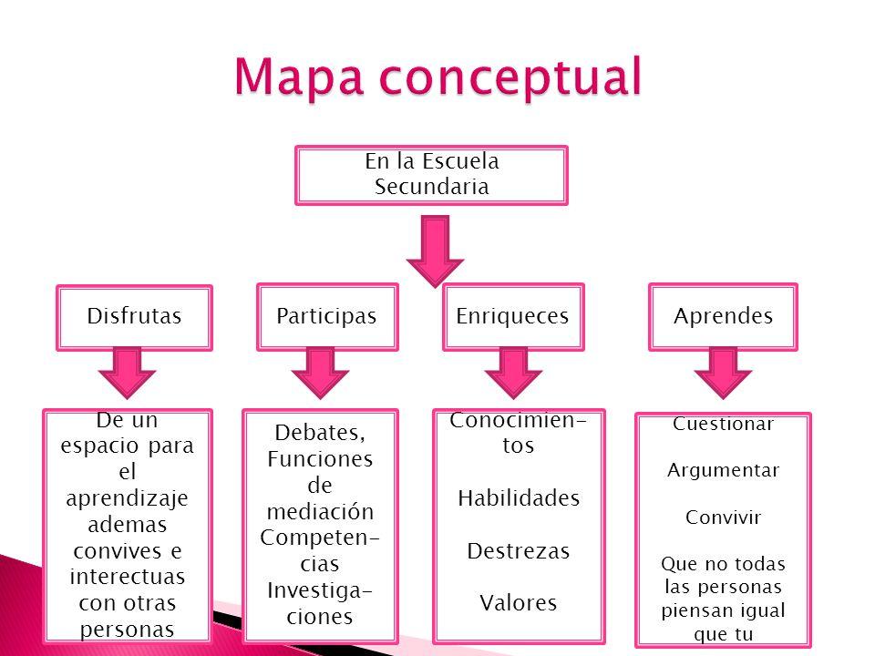 Mapa conceptual En la Escuela Secundaria Disfrutas Participas