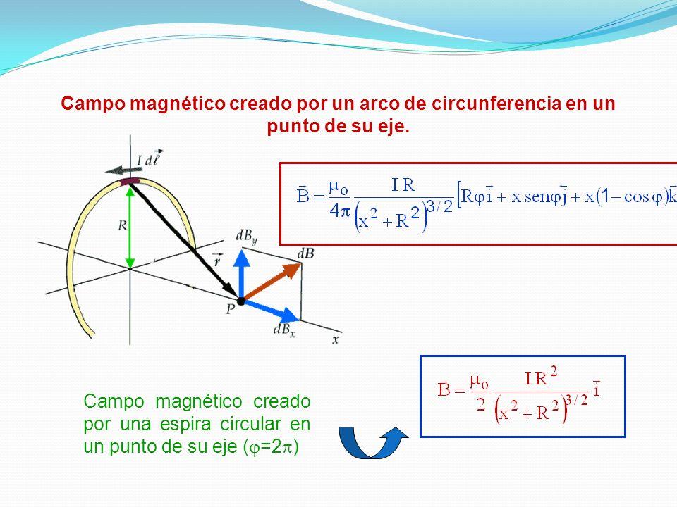 Campo magnético creado por un arco de circunferencia en un punto de su eje.