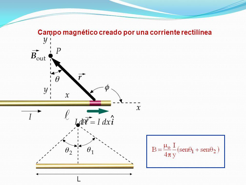 Campo magnético creado por una corriente rectilínea