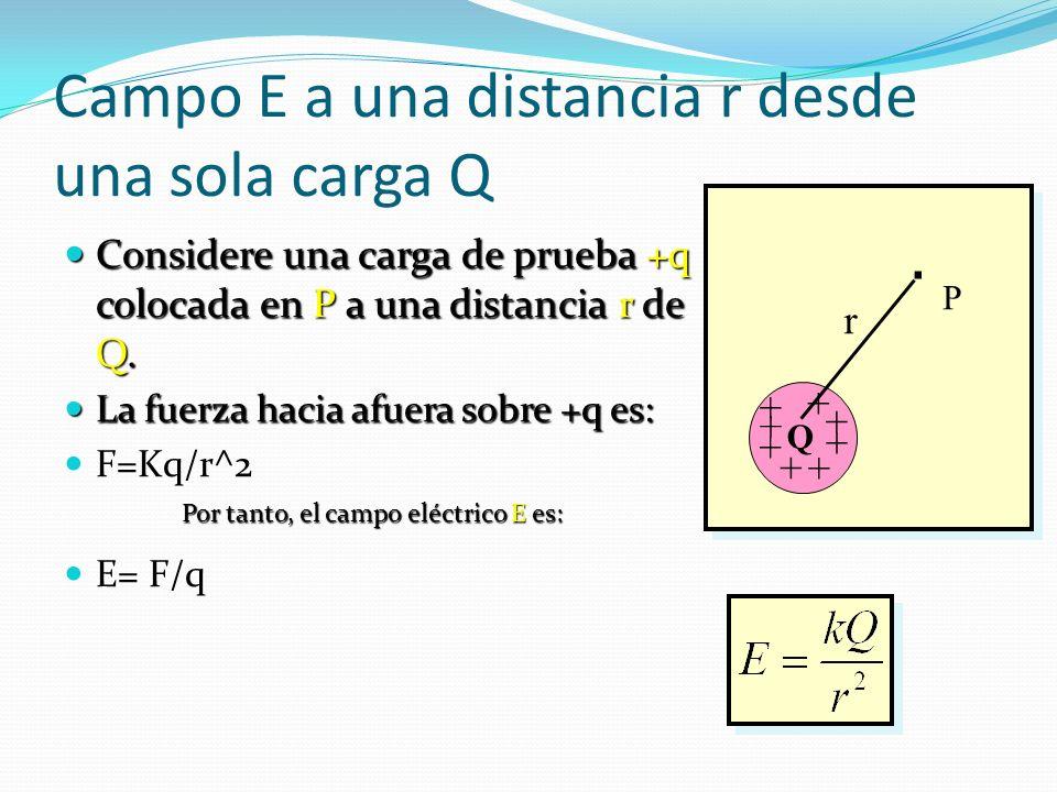 Campo E a una distancia r desde una sola carga Q
