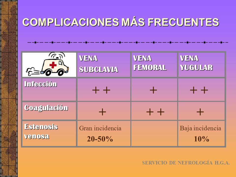 COMPLICACIONES MÁS FRECUENTES