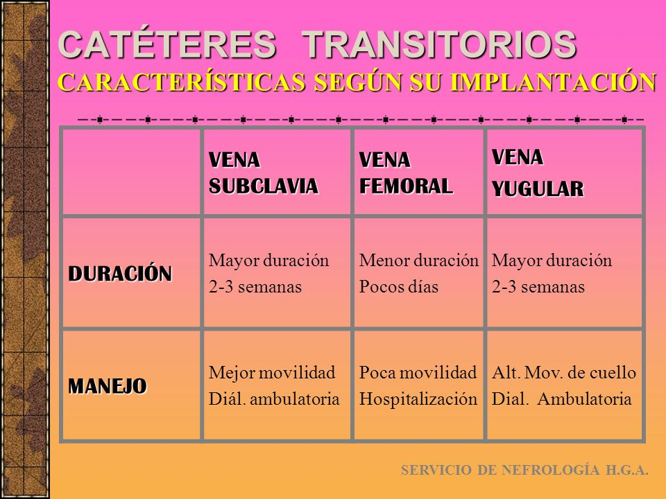 CATÉTERES TRANSITORIOS CARACTERÍSTICAS SEGÚN SU IMPLANTACIÓN