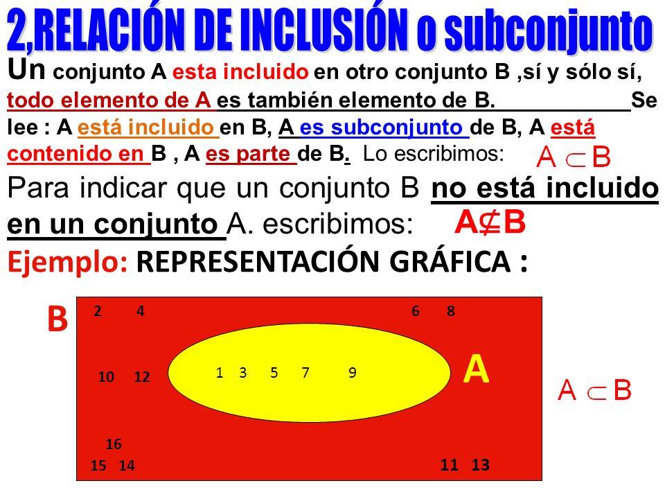 2,RELACIÓN DE INCLUSIÓN o subconjunto