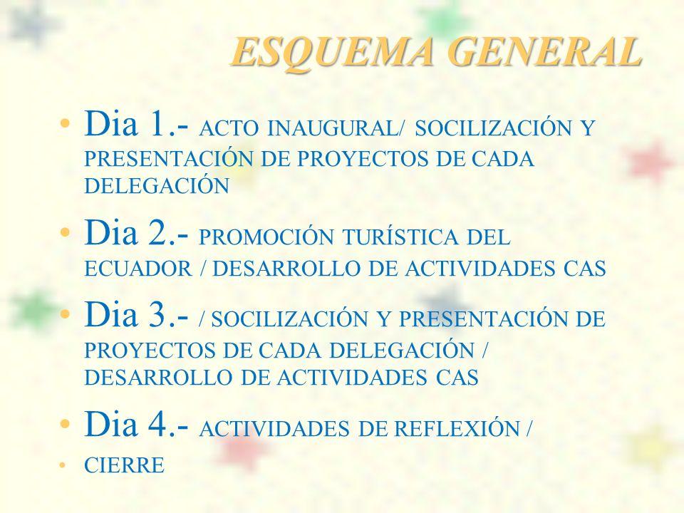 ESQUEMA GENERAL Dia 1.- ACTO INAUGURAL/ SOCILIZACIÓN Y PRESENTACIÓN DE PROYECTOS DE CADA DELEGACIÓN.